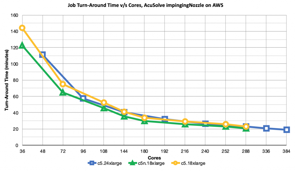 AcuSolve Job Turn-Around Time v/s Cores