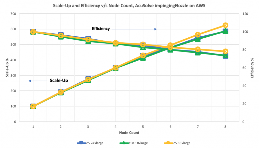 AcuSolve Scale-Up and Efficiency v/s Node Count