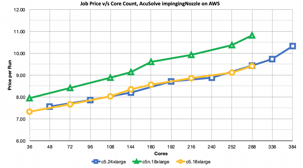 AcuSolve Job Price v/s Core Count